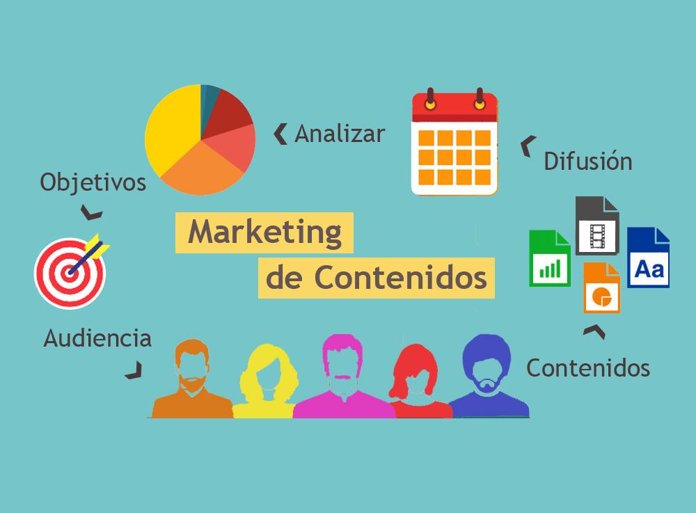¿Sabes qué es el Marketing de Contenido?