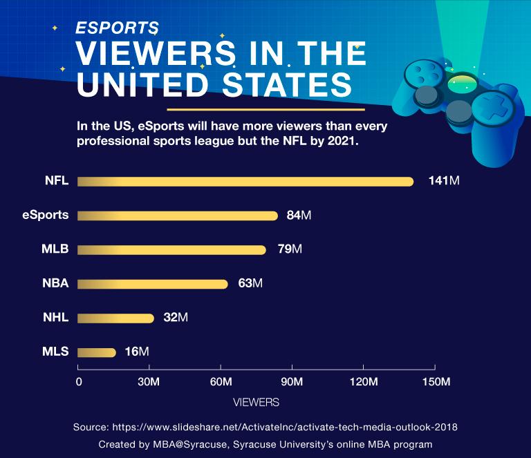 E-sports y Marketing ¿una relación esporádica?